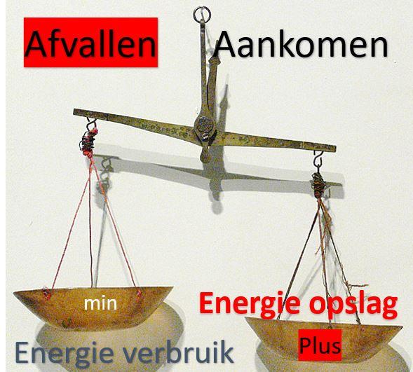 De energiebalans weergeven als weegschaal